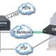 How to Deliver IP Telephony in Harsh Environments
