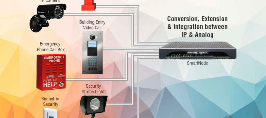 Access Control Surveillance Diagram using Conversion, Extension & Integration between IP and Analog using SmartNode