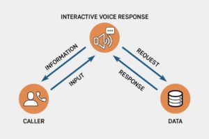 Interactive Voice Response Diagram