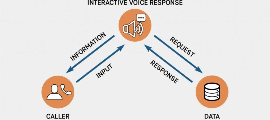 Interactive Voice Response Diagram