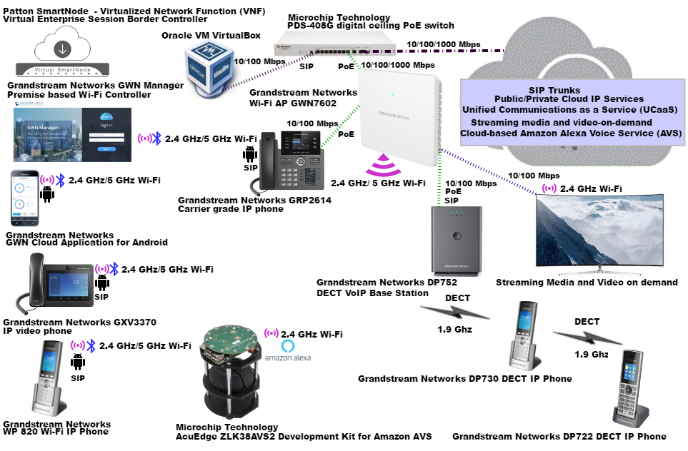 Fig.C Functional testing of Grandstream Networks' GWN7602 compact 802.11ac Wi-Fi access point with integrated ethernet switch