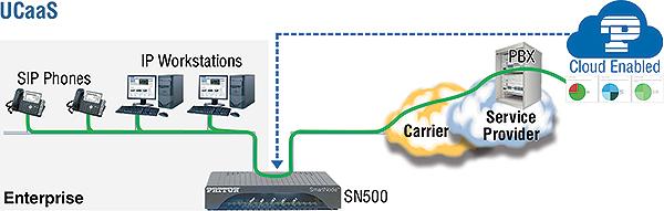 SN500 UCaaS Application drawing
